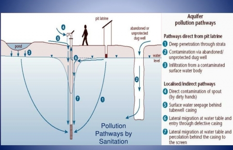 How does well water get contaminated Picture